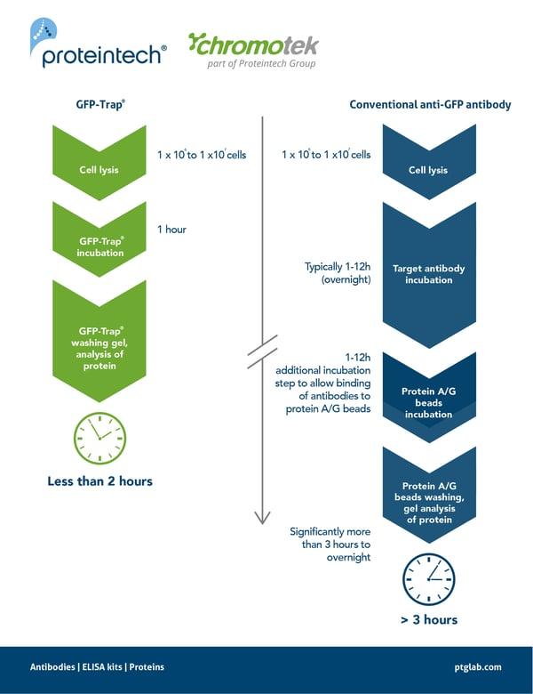 Time savings figure 1