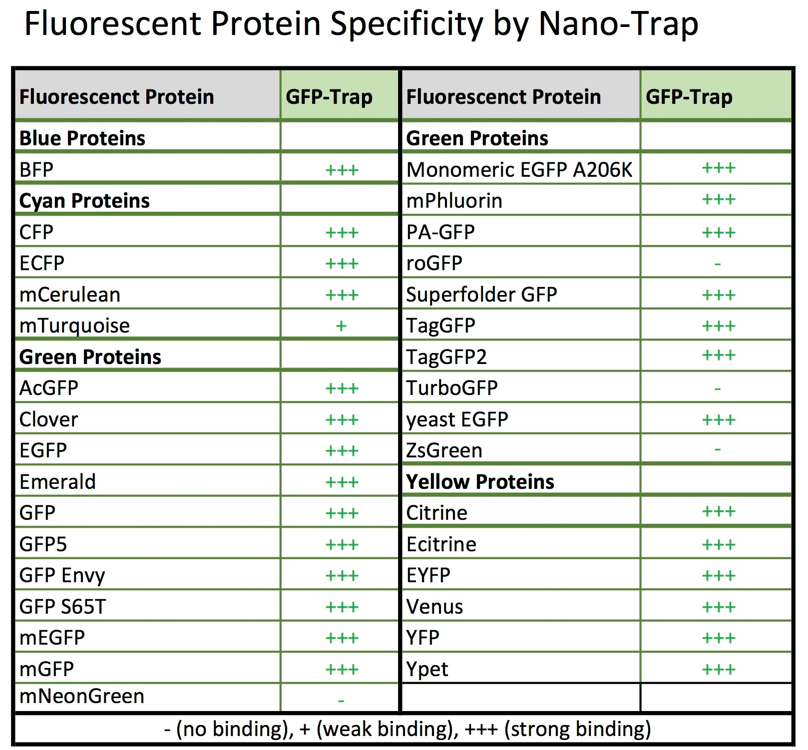 FP Specificity by GFP-Trap.jpg